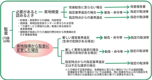 都道府県・市町村が実施する指導及び監査の流れのイメージ
